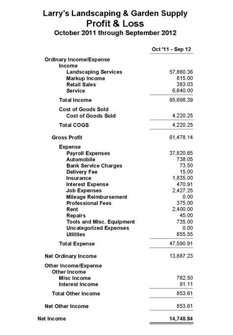 9 profit loss statement sample sql print statement