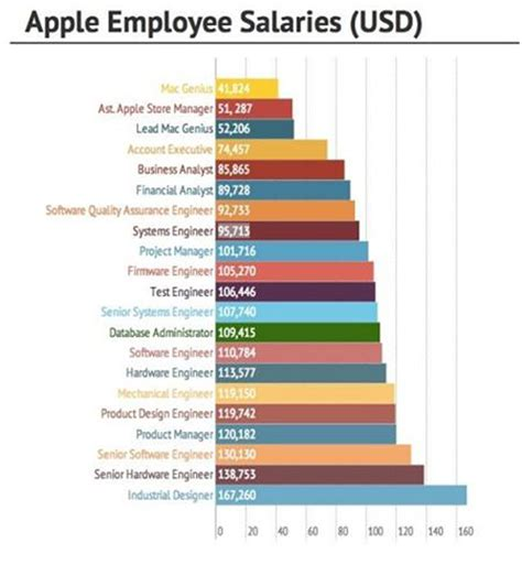 Mba Salary Per Month In Dubai by Apple Hiring In Uae Click For Pay Emirates 24 7
