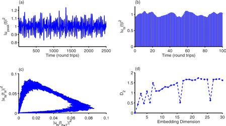 pattern formation nonlinear dynamics complex solitary wave dynamics pattern formation and