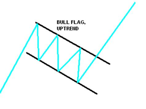 candlestick pattern pennant flags and pennants chart patterns simple stock trading