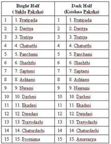 astrology vedic science panchang vedic hindu calendar