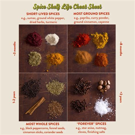 What Is The Shelf Of Dried Spices by This Sheet Lists The Shelf Of Common Spices