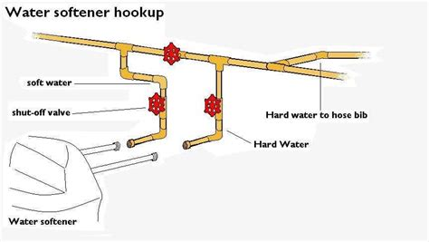 Plumbing Diagram For Water Softener by Water Softener The Home Depot Community