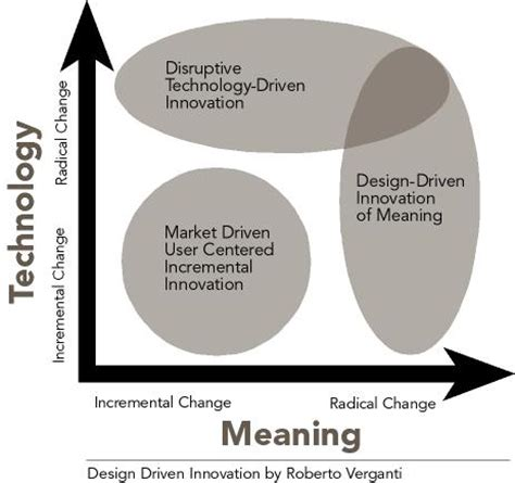 definition design driven innovation 互動設計第三派典的角色與必要性 jazzliang s thinking