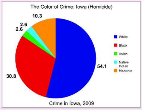 the color of crime iowa the color of crime occidental dissent
