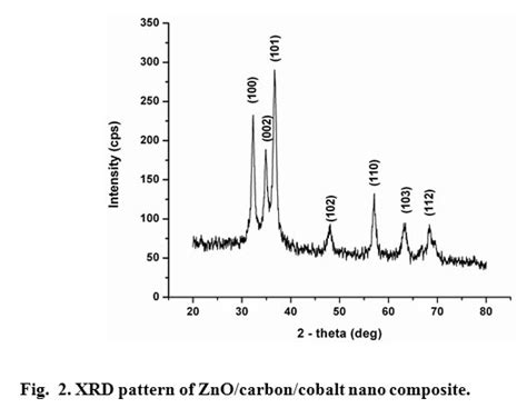 xrd pattern of zinc nitrate synthesis of novel cobalt doped zinc oxide carbon nano