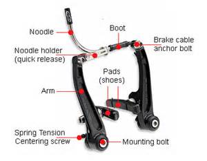 V Brake System Bike Repair How To Fix V Brakes Bicycles Stack Exchange