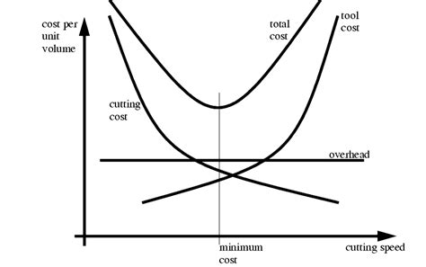 economics graphing tool the economics of metal cutting the inventive