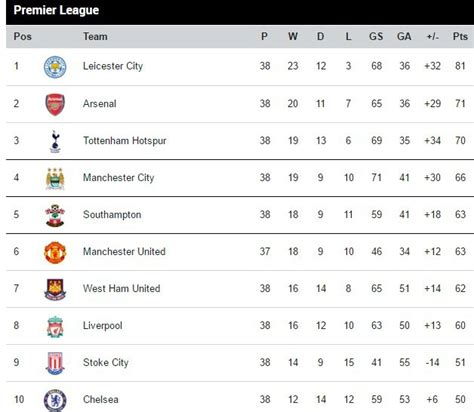 epl table update 2017 english premier league table bing images