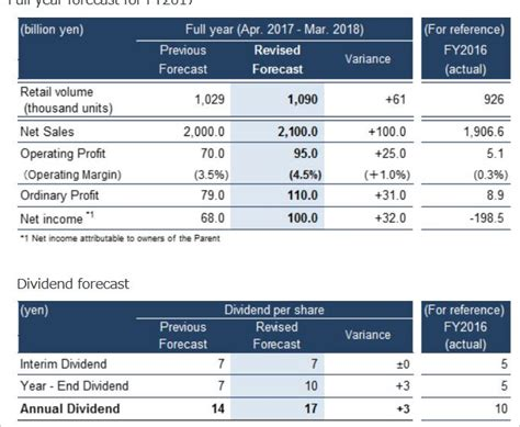 4 24 2017 macbeth today we re beginning our study of mitsubishi motors reports nine month financial results for