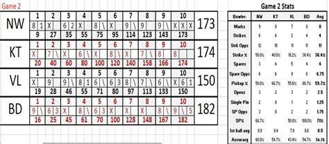 Bowls Score Cards Template by The Bm Report The Of Bowling Aficionados Bowling