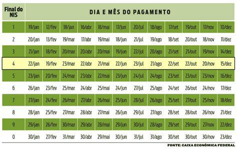 Calendario Bolsa 2017 Calend 193 Bolsa Fam 205 Lia 2017 Tabelas E Datas