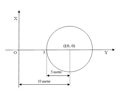 Air Mancur Jarak 50 Cm soal persamaan lingkaran matematika never ends