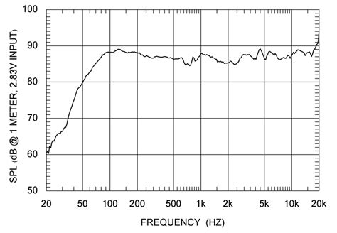 useable frequency response avs forum home theater