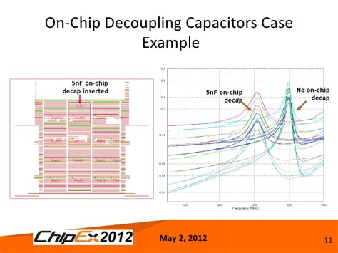 decoupling capacitor simulation analyzing chips in a system context