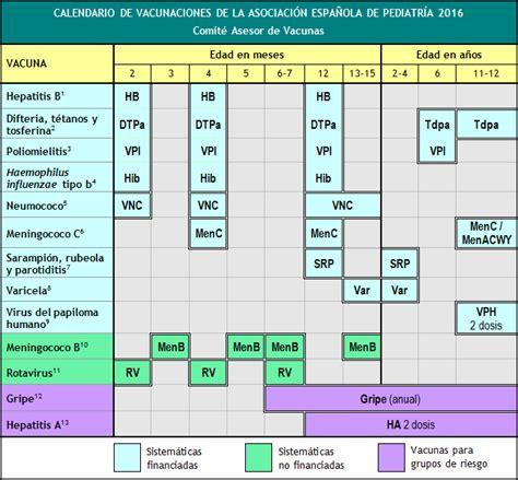 Calendario Vacunacion 2015 Calendario De Vacunaciones De La Aep 2016 Comit 233 Asesor