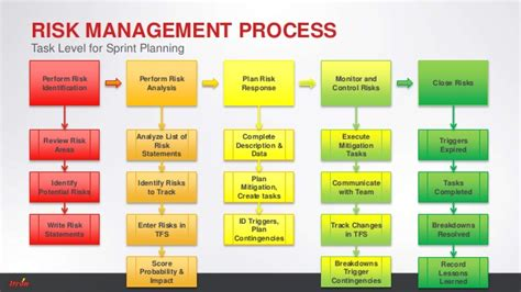 risk management in sprint environment