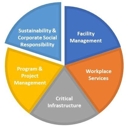 Mba Corporate Social Responsibility Csr Or Sustainability by Corporate Social Responsibility Environmental
