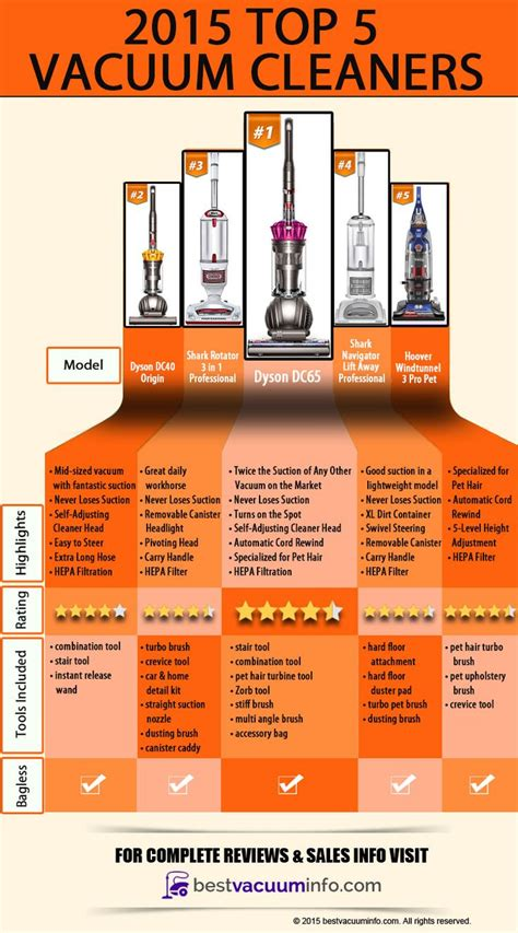 Which Best Buy Upright Vacuum Cleaner 2015 - 21 best images about best vacuum cleaners of 2017 on