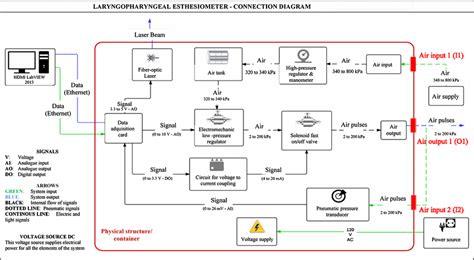 pulse generator block diagram fig 1 air pulse generator block diagram scientific diagram