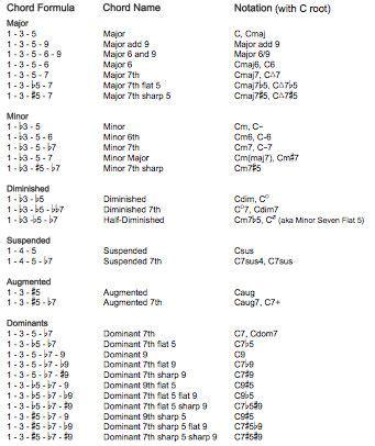 guiter formula picture chord formula chart printables pinterest formula chart
