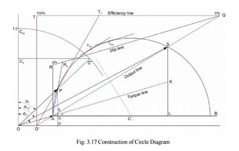 construction of circle diagram construction of circle diagram induction motor study