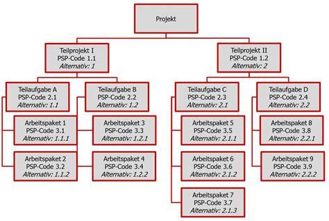projektstrukturplan definition im projektmanagement