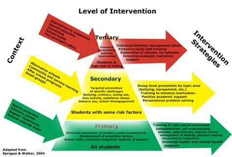 tetfund special intervention grant template behavioral rti mtss ripple effectsripple effects