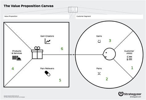 Value Proposition Canvas Helferlein F 252 R Dein Businessmodell Value Proposition Canvas Template Ppt