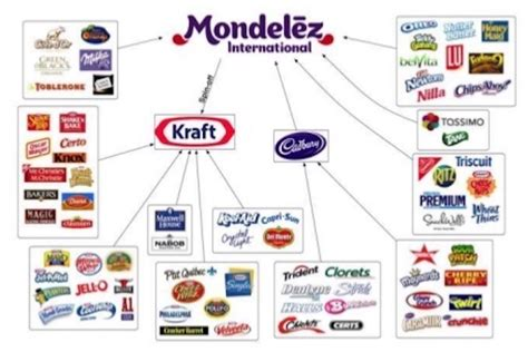 Mondelez International Mba Internship by Hackers Now Threaten World Food Supplies Paratus