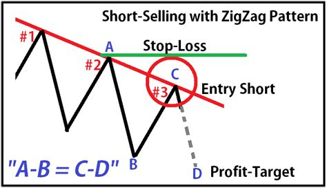pattern day trader account restriction warning sidewaysmarkets schooloftrade com trading with zigzag