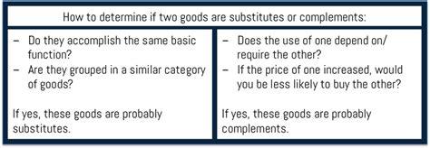supplement vs complement economics explained complements substitutes and