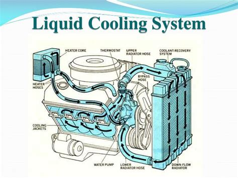 cooling system  ic engines powerpoint  id