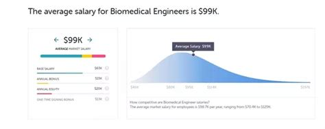 Biomedical Engineering Mba Salary by What Is The Salary Of Biomedical Engineers