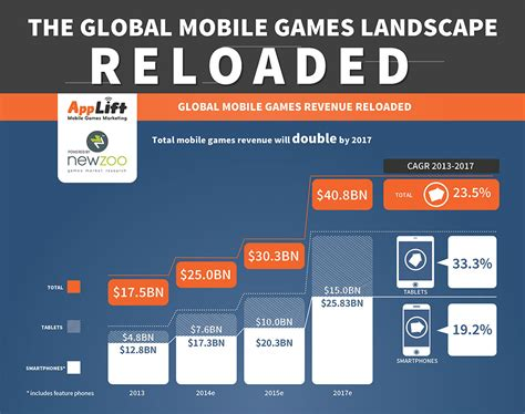 number 1 mobile market the mobile market to reach 40 9 billion by 2017