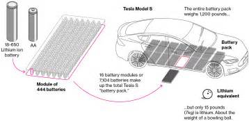 Tesla Battery Size We Re Going To Need More Lithium