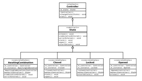 pattern based software design does this implementation of the state pattern make sense