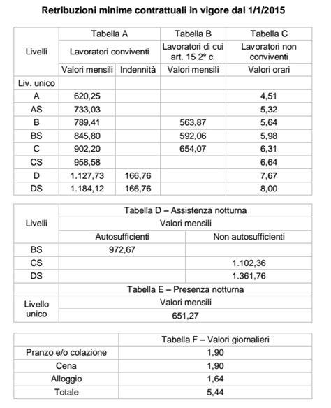 rinnovo carta di soggiorno a tempo indeterminato assunzione collaboratrice domestica 2015