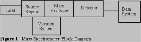 mass spectrometer block diagram an introduction to mass spectrometry