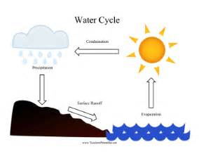 water cycle diagram templates on word water free engine