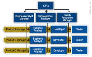 image gallery matrix business structure