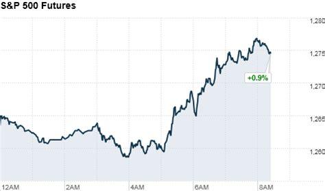 Pre-Market Report - Jun. 17, 2011 - CNNMoney Cnn Premarket Stock Prices