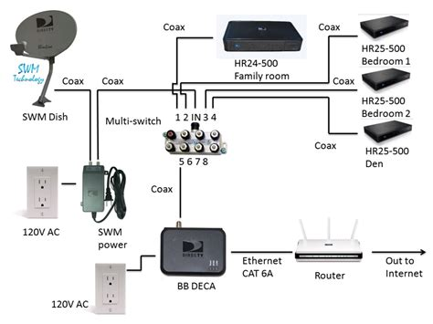 directv whole home dvr connection diagram efcaviation