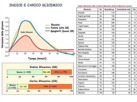 tabelle carico glicemico alimenti indice e carico glicemico alternative medicine