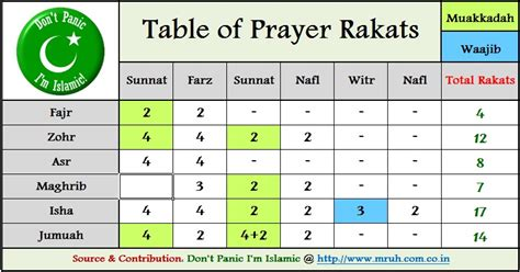 How Many Table by How Many Rakat In Zuhar And Friday Salah Prayer Namaz