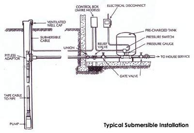 Grundfos Jd Basic 7 Jet 60m well pumps scardina home services plumbing hvac