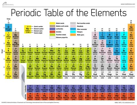 Periodic Table Of by Periodic Table Periodic Table