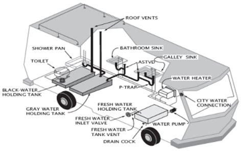 Blackwater Plumbing by Motorhome Holding Tanks Fresh Water And Gray And Black