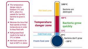 foodsafety asn au 187 temperature danger zone