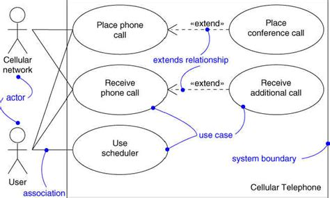 use diagram introduction introduction to uml